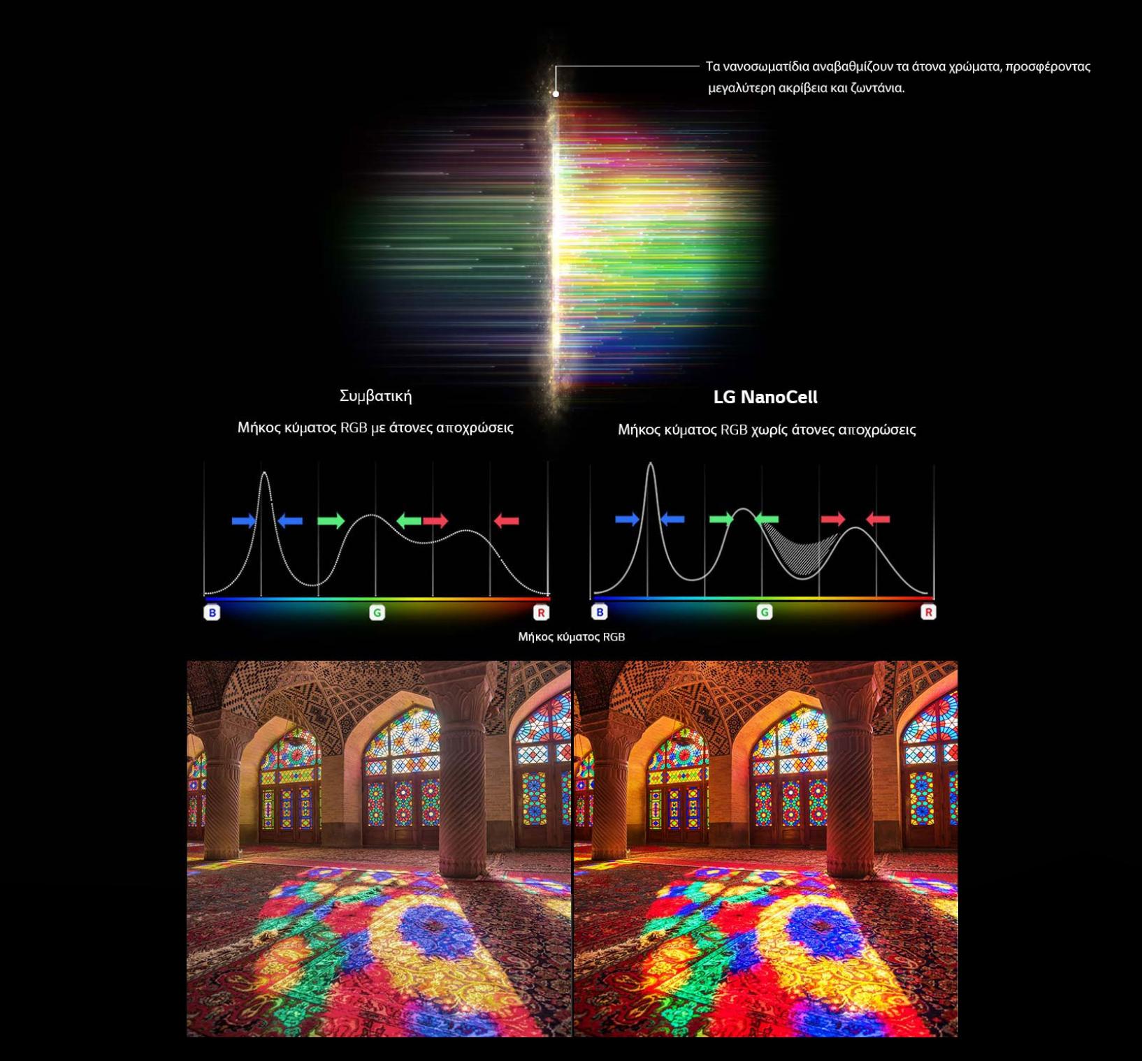 4Κ NanoCell Display
